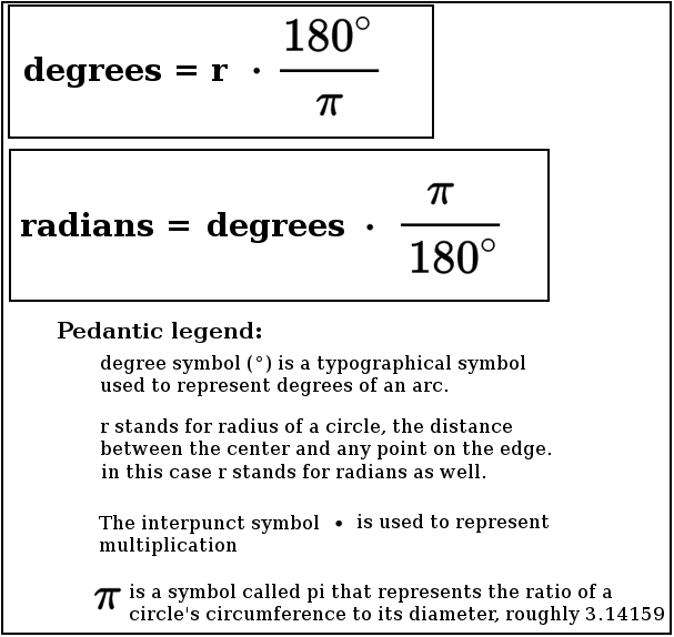 Mathematical notation of degrees and radians