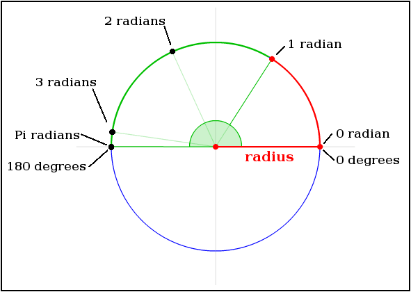 Conversion from radians to degrees